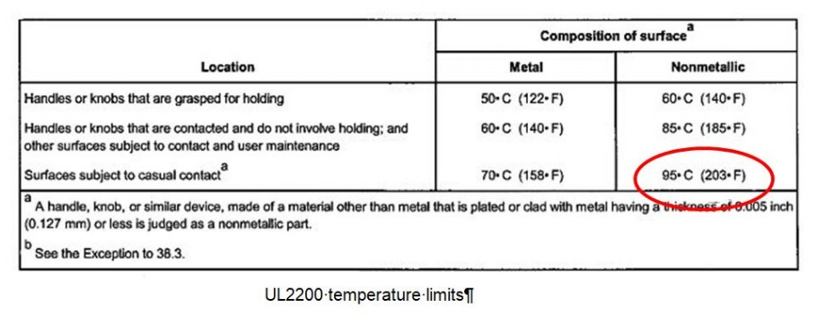 ul2200 osha burn temperature limit